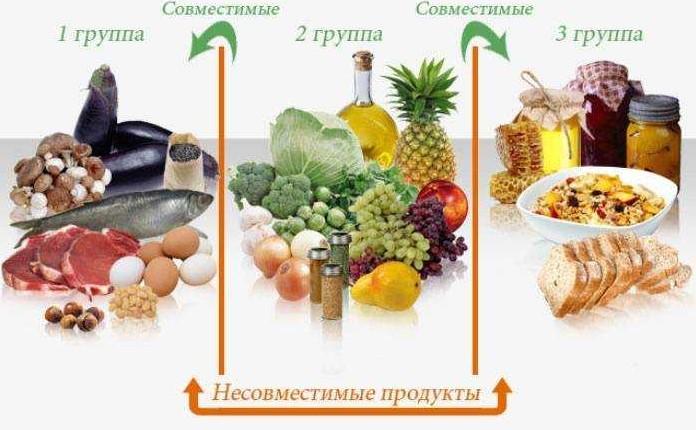 Раздельное питания для похудения