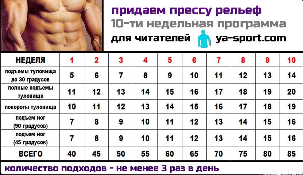 Программа для пресса для мужчин на неделю